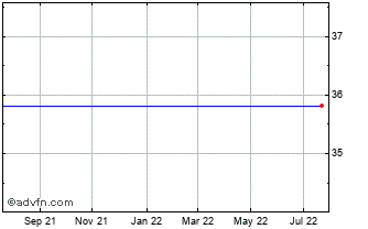 1 Year Netent Ab (publ) Chart