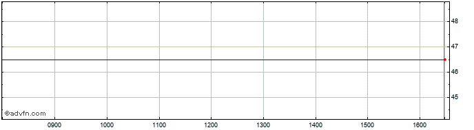 Intraday Pentair Share Price Chart for 31/10/2020