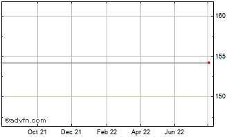 1 Year Allergan Chart