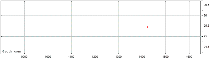 Intraday Source S&p 500 Etf Share Price Chart for 28/11/2020