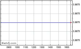 Intraday Arion Banki Hf Chart