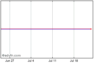 1 Month Ichor Holdings Chart