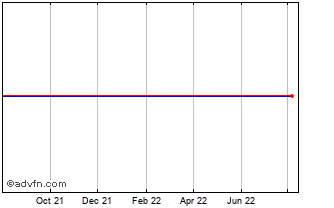 1 Year Ichor Holdings Chart