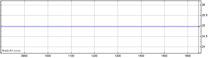 Intraday Seadrill Share Price Chart for 19/4/2021