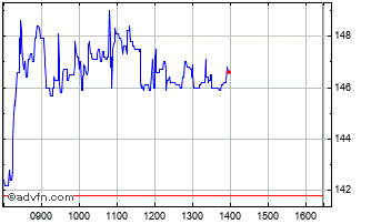 Intraday 888  Chart