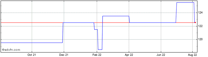 1 Year Albion Enterprise Vct Share Price Chart