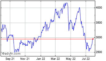 1 Year Anglo American Chart
