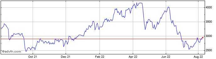 1 Year Anglo American Share Price Chart