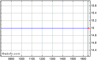 Intraday Artemis Aim Vct Chart