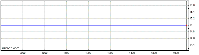 Intraday Artemis Vct Share Price Chart for 17/4/2021