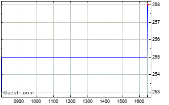 Intraday Aberdeen Asian Smaller Companies Chart