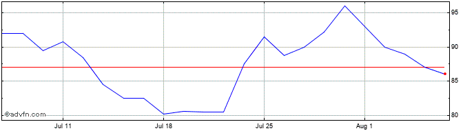 1 Month Anglo Asian Share Price Chart
