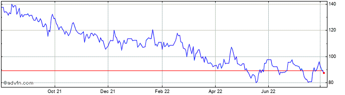 1 Year Anglo Asian Share Price Chart