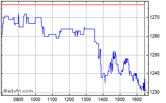 Intraday Abcam Chart
