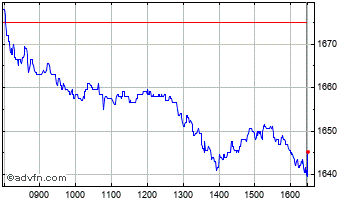 Intraday Associated British Foods Chart