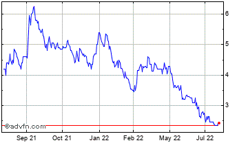 1 Year Armadale Capital Chart