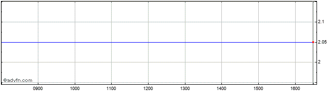 Intraday Adept4 Share Price Chart for 26/10/2020