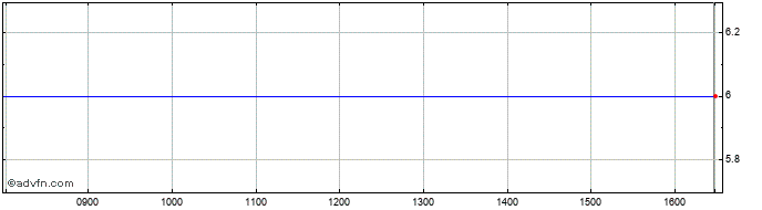 Intraday Adams Share Price Chart for 28/11/2020