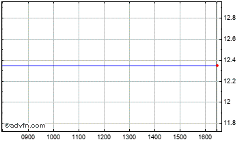 Intraday Ades Int.Hdg Chart