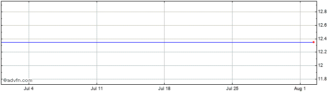 1 Month Ades Int.Hdg Share Price Chart