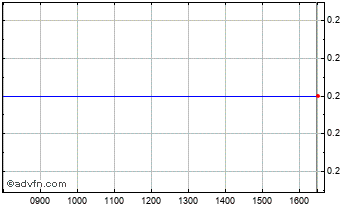 Intraday Andalas Energy And Power Chart