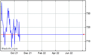 1 Year Aberdeen Emerging Markets Chart