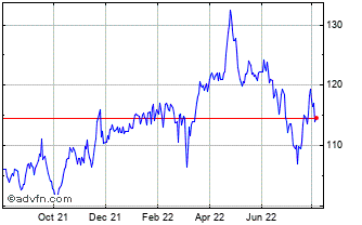 1 Year Aew Uk Reit Chart