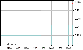 Intraday Aminex Chart