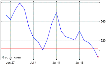1 Month Etfs Agricul � Chart