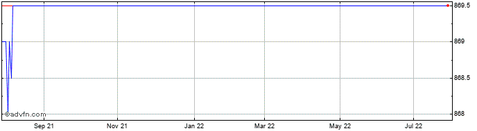 1 Year Aggreko Share Price Chart