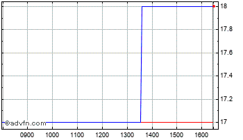 Intraday Applied Graph. Chart