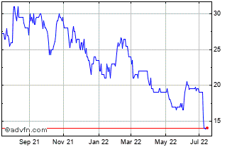 1 Year Applied Graphene Materials Chart