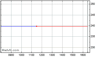 Intraday Aegis Group Chart