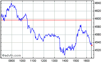 Intraday Ashtead Chart