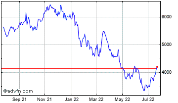 1 Year Ashtead Group Chart