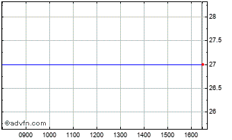 Intraday Airea Chart