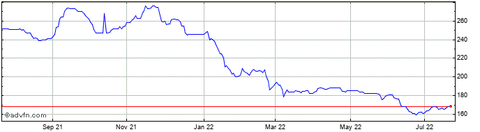 1 Year Atlantis Japan Growth Fu... Share Price Chart