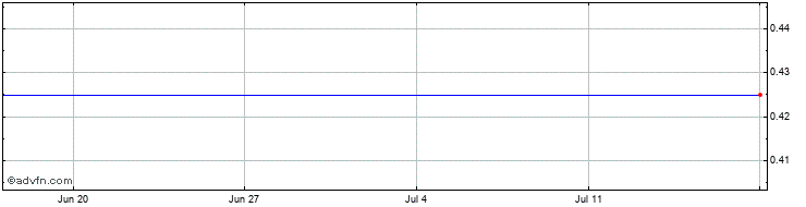 1 Month Arko Share Price Chart