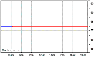 Intraday Akers Biosciences Chart