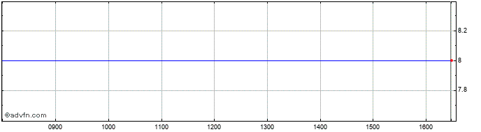 Intraday Albert Technologies Share Price Chart for 16/6/2019