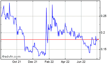1 Year Alba Mineral Resources Chart