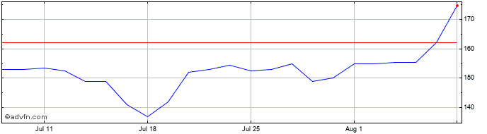 1 Month Alfa Fin Share Price Chart
