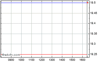 Intraday Allied Minds Chart
