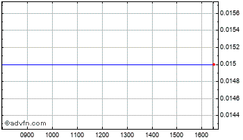 Intraday Alpha Pyrenees Trust Chart