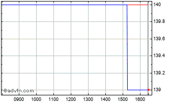 Intraday Alumasc Chart