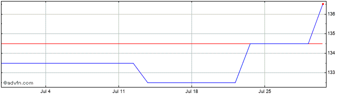 1 Month Amati Aim Vct Share Price Chart
