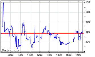 Intraday Aston Martin Chart