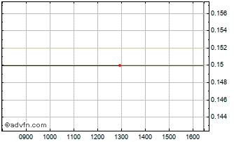 Intraday Amphion Innovations Chart