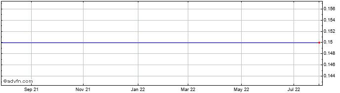 1 Year Amphion Innovations Share Price Chart