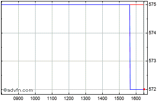 Intraday Anpario Chart